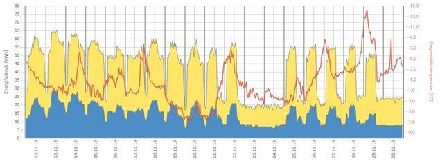 Timeverdier av energiforbruk som viser effekt av tiltak utført